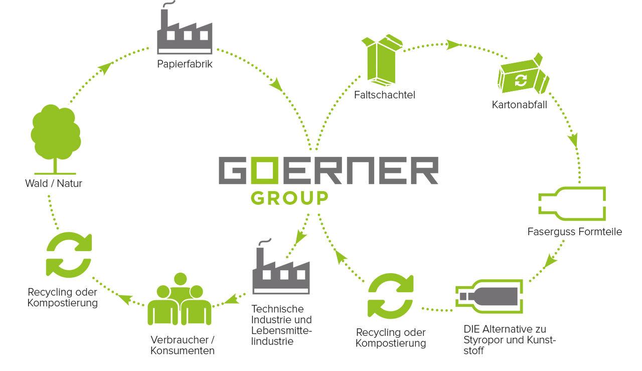 Goerner Group